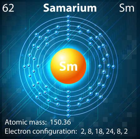 electron shell: Illustration of the element Samarium Illustration