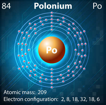 electron shell: Illustration of the element Polonium