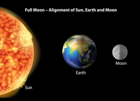 alignment: Ilustraci?n que muestra la alineaci?n de la Tierra, la Luna y el Sol.