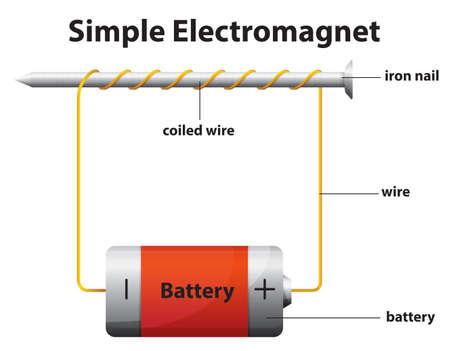 Illustratie van de eenvoudige elektromagneet op een witte achtergrond