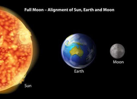 alignment: Alineaci�n del Sol, la Tierra y la Luna durante la luna llena sobre un fondo negro