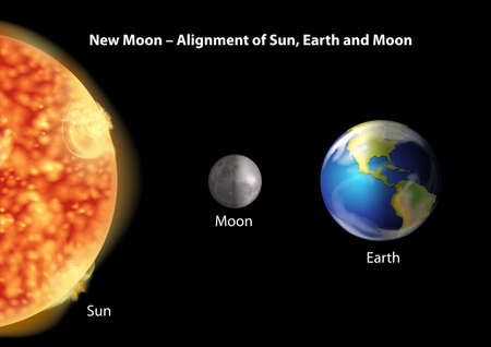 earth system: Alignment of Sun, Earth and Moon during new moon on a black background Illustration