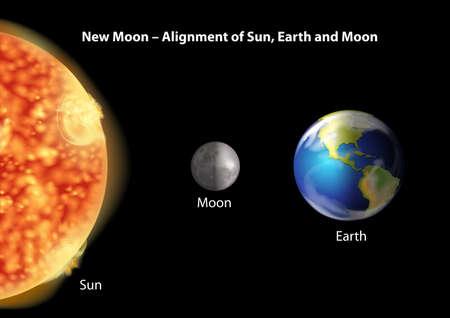 milkyway: Uitlijning van de Zon, de Aarde en de Maan tijdens de nieuwe maan op een zwarte achtergrond