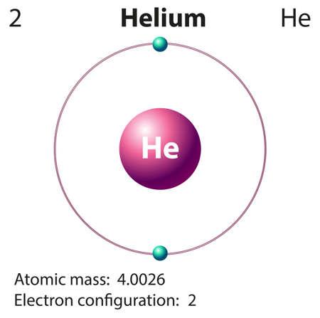 he: Diagram representation of the element helium illustration Illustration