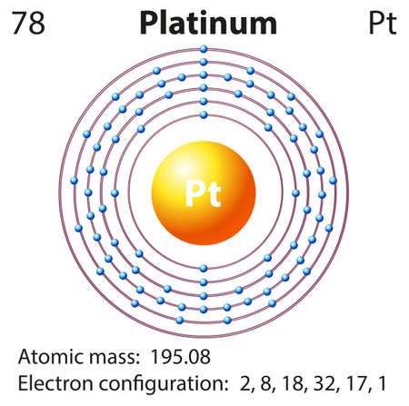 platinum: Diagram representation of the element platinum illustration