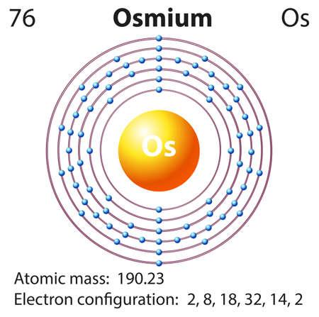 orbital: Diagram representation of the element osmium illustration Illustration