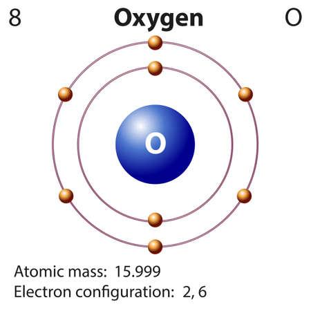 Diagram representation of the element oxygen illustration Vectores