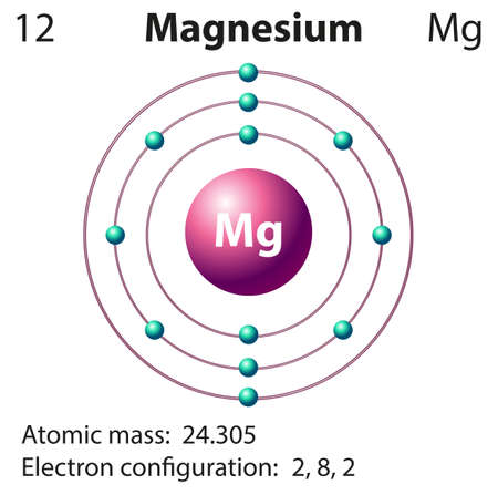 quantum: Diagram representation of the element magnesium illustration