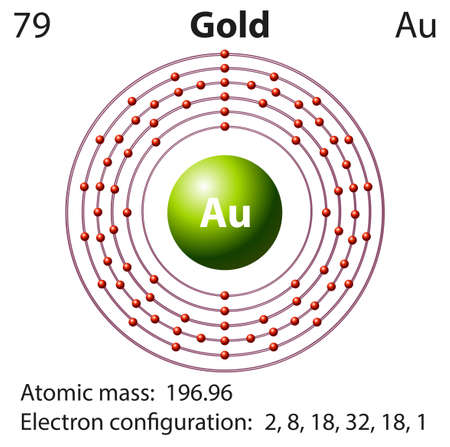 element: Diagram representation of the element gold illustration