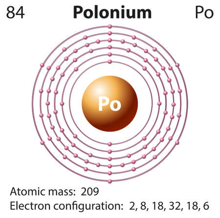 electron shell: Diagram representation of the element polonium illustration
