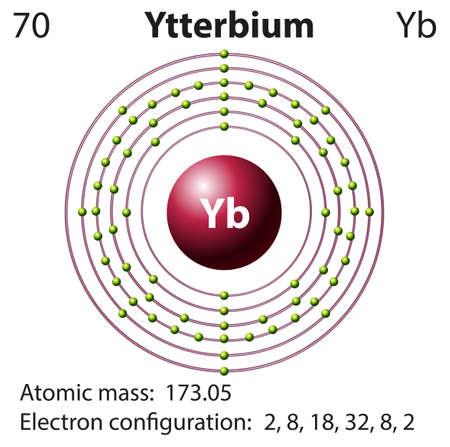 representation: Diagram representation of the element Yetterbium illustration