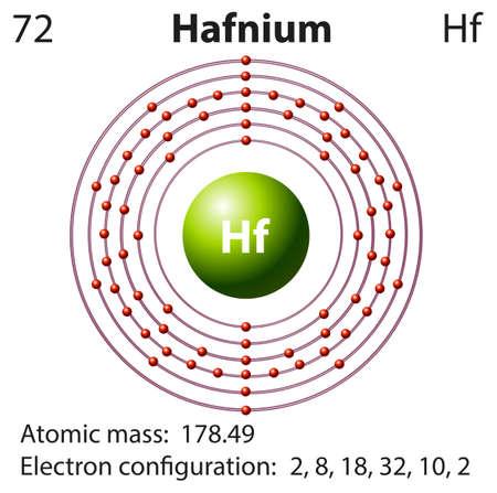 hf: Diagram representation of the element hafnium illustration