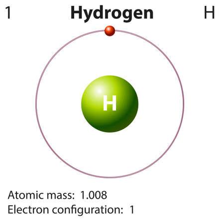 HIDROGENO: Representación Esquema de la ilustración elemento de hidrógeno