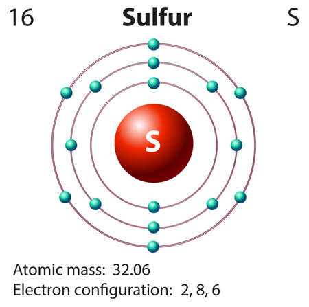 sulfur: Diagram representation of the element sulfur illustration