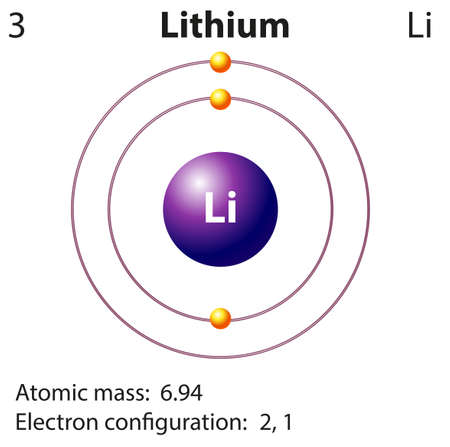 Diagram representation of the element lithium illustration