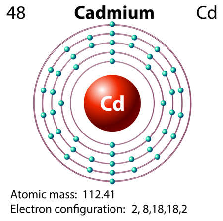 cadmium: Diagram representation of the element cadmium illustration