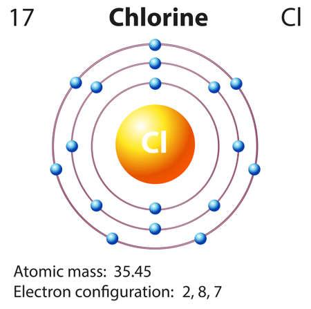 el atomo: Representación Esquema de la ilustración elemento cloro Vectores