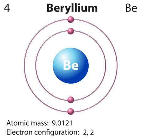 neutron: Diagram representation of the element beryllium illustration Illustration