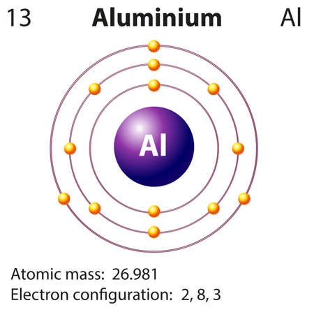 orbital: Diagram representation of the element aluminium illustration Illustration