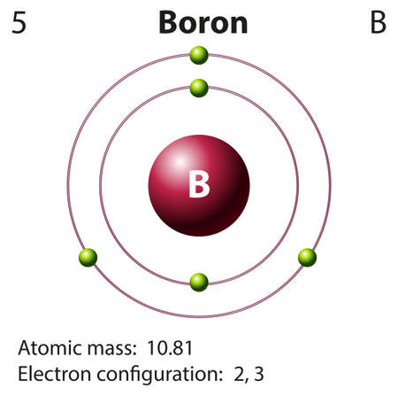 orbital: Diagram representation of the element boron illustration Illustration