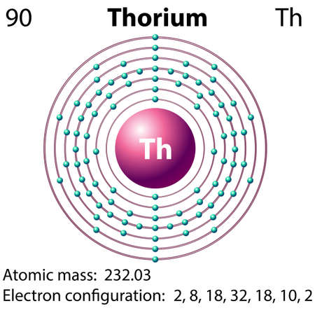 electrons: Diagram representation of the element thorium illustration