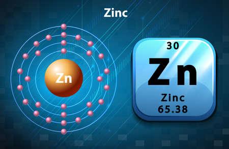 electron: Peoridic symbol and electron diagram of Zinc illustration