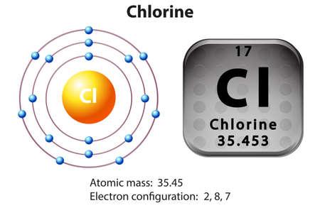 Symbool en elektron diagram van chloor illustratie Vector Illustratie