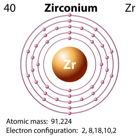 electron: Symbol and electron diagram for Zirconium illustration