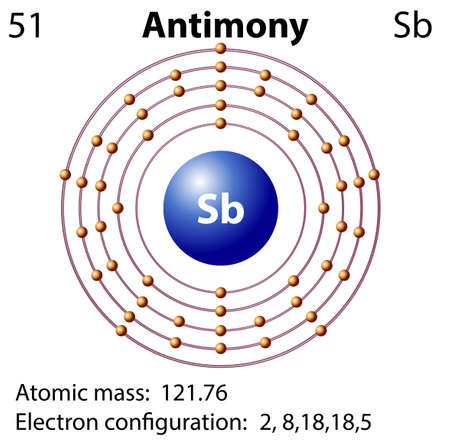 electron: Symbol and electron diagram for Antimony illustration Illustration