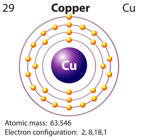electron shell: Symbol and electron diagram for Copper illustration Illustration