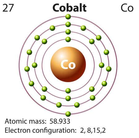 45062453 symbol und elektronenbild f%C3%BCr cobalt illustration?ver\=6 dot diagram cobalt wiring diagram online