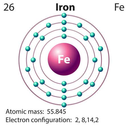 el atomo: Flashcard de hierro con la ilustración masa atómica