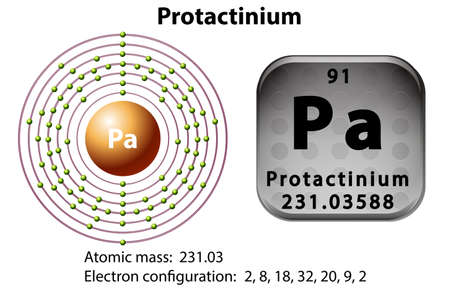frail: Symbol and electron diagram for Protactinium illustration Illustration