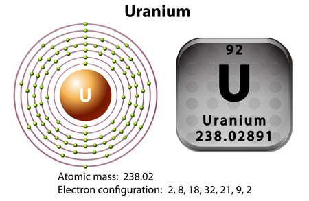Symbol and electron diagram for Uranium illustration