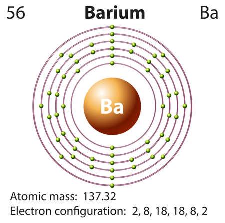 Symbol and electron diagram for Barium illustration Illustration