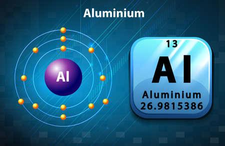 Poster of aluminium atom illustration