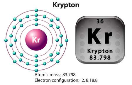 Symbol and electron diagram for Krypton illustration Illustration