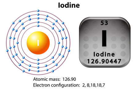 electron: Symbol and electron diagram for Iodine illustration