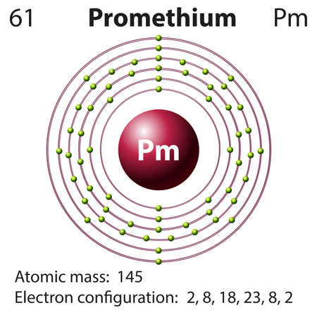 orbital: Symbol and electron diagram for Promethium illustration