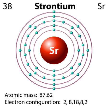 electron shell: Symbol and electron diagram for Strontium illustration