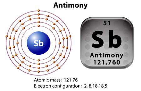 antimony: Symbol and electron diagram for Antimony illustration Illustration