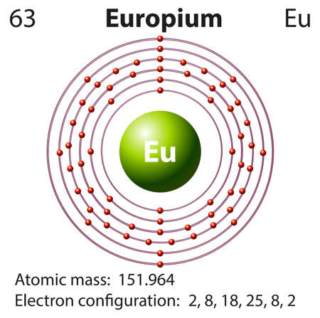 electron: Symbol and electron diagram for Europium illustration Illustration