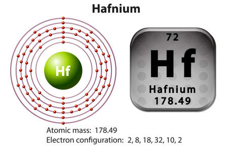electron shell: Symbol and electron diagram for Hafnium illustration