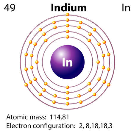 electron shell: Symbol and electron diagram for Idium illustration Illustration