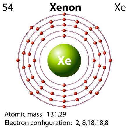 electron shell: Symbol and electron diagram for Xenon illustration