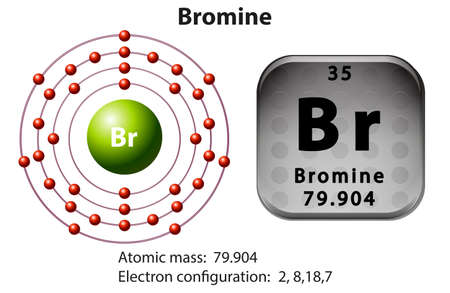 electron shell: Symbol and electron diagram for Bromine illustration Illustration