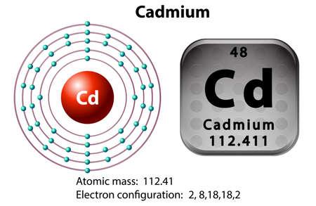 cadmium: Symbol and electron diagram for Cadmium illustration