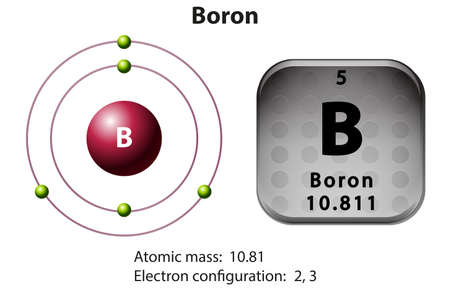 electron: Symbol and electron diagram Boron illustration Illustration