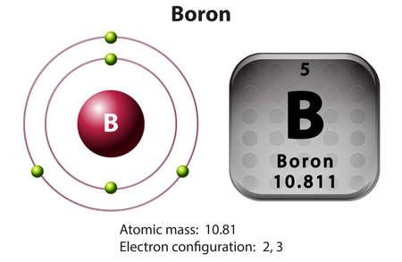 boron: Symbol and electron diagram Boron illustration Illustration