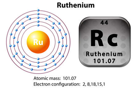 electron: Symbol and electron diagram for ruthenium illustration